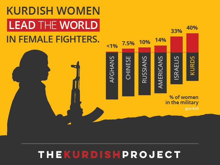 Kurdish female fighters Infographic