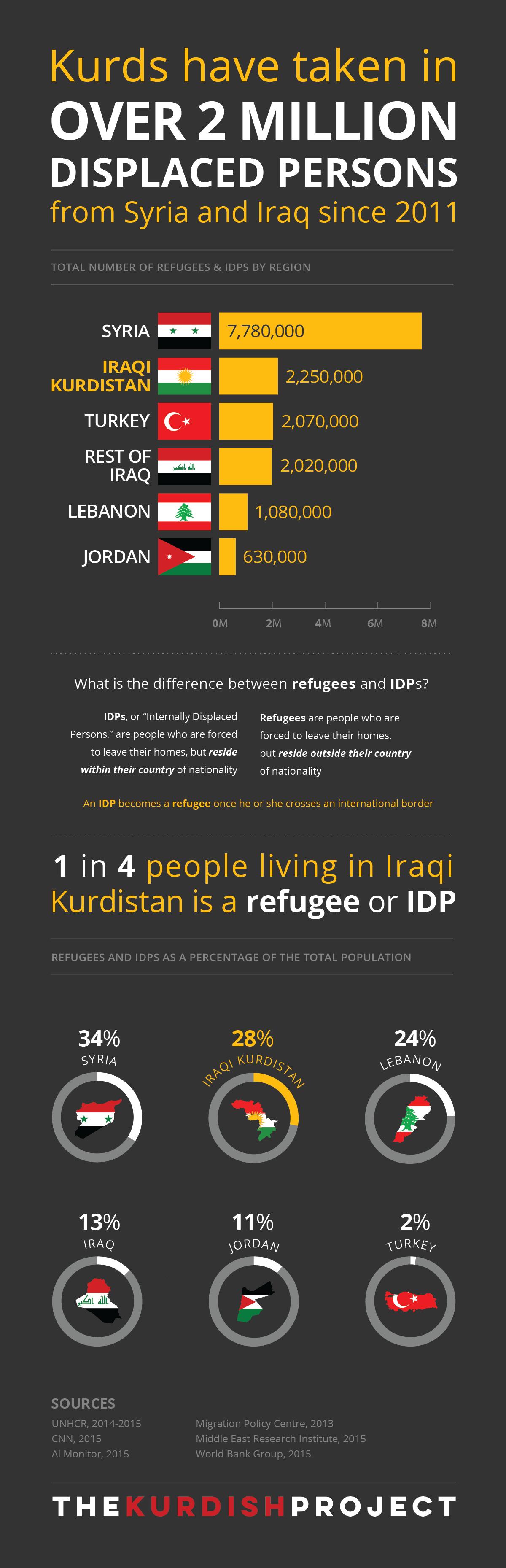 Kurdish refugees infographic